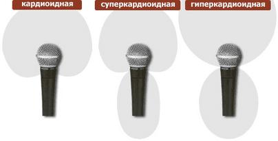 Микрофоны с кардиоидной направленностью