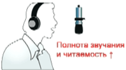 Фронтальное расположение микрофона при записи голоса