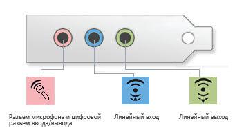 Разъемы звуковой карты на компьютере