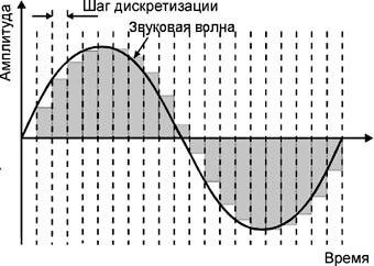 Что такое частота дискретизации звука и ее единица измерения