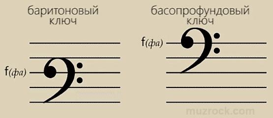 Пример использования баритонового и басопрофундового басового ключа фа