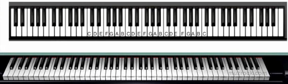 Буквенное обозначение нот на клавиатуре для фортепиано
