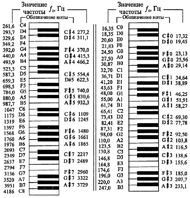 Частоты ноты на клавиатуре для фортепиано