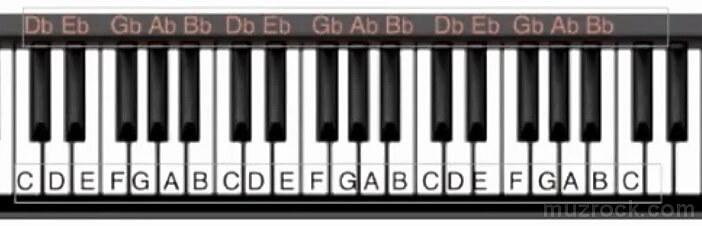 Музыкальные черные ноты на клавиатуре для фортепиано