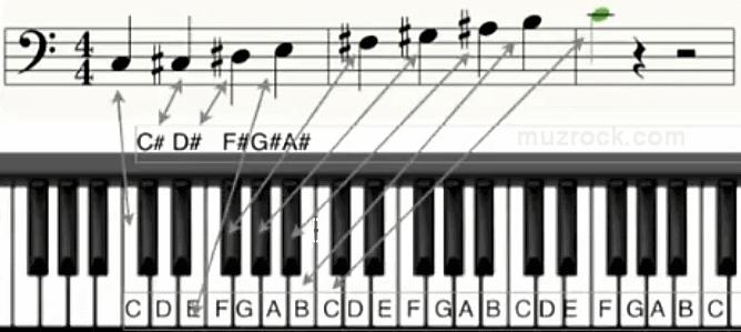 Пример отображения диез на нотном стане фортепиано в басовом ключе
