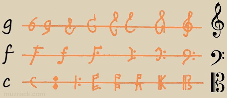 Наглядный пример эволюции форм музыкальных ключей
