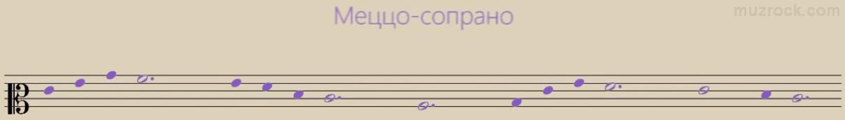 Пример использования нот в музыкальном меццо-сопрановым ключе