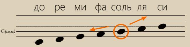 Пример расположения ноты соль на нотном стане