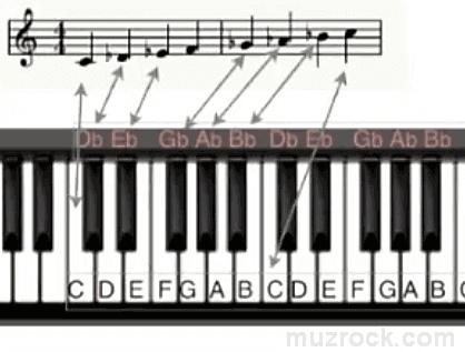 Пример расположения нот с бемолями на нотном стане для фортепиано