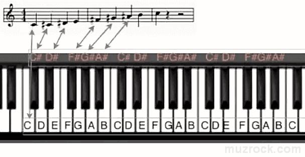 Ноты с диезами для черных клавиш на нотном стане для фортепиано