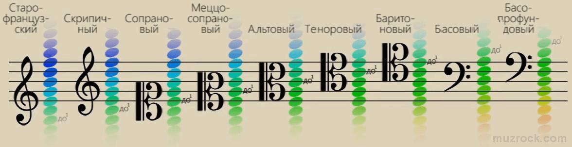 Регистры для каждого музыкального ключа на нотном стане