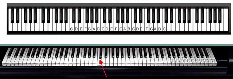 Расположение ноты до по середине диапазона фортепиано