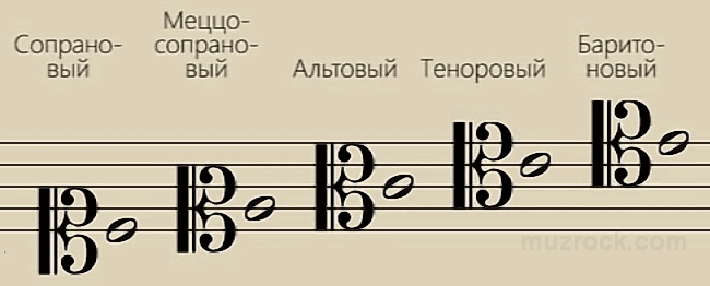 Пример расположения разных видов ключей «до» на нотном стане