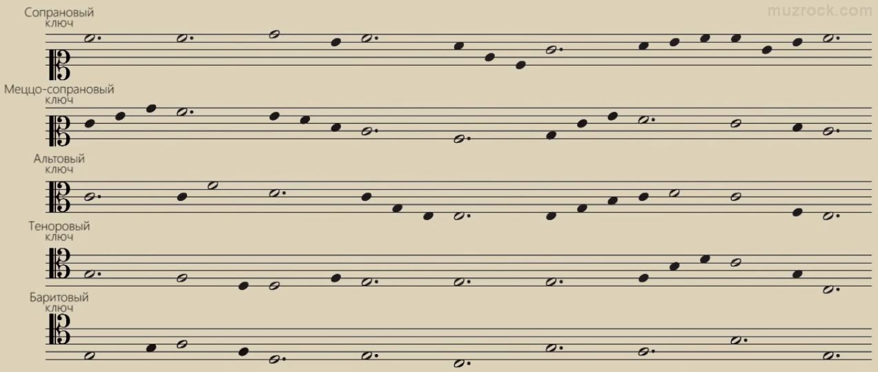 Все разновидности музыкального ключа до на нотном стане