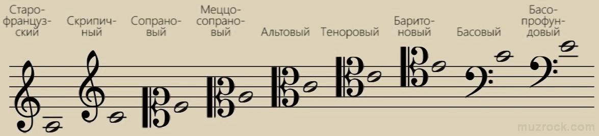 Основные виды музыкальных ключей на нотном стане