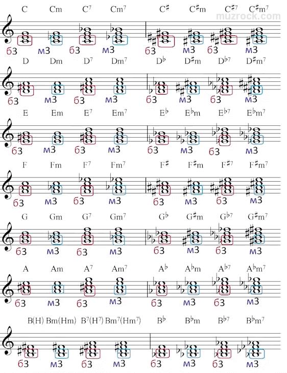 Пример отображения большой и малой терции в аккордах на нотном стане