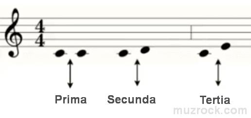Музыкальный интервал большая терция