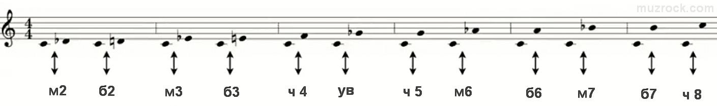 Большие и малые интервалы в музыке на нотном стане