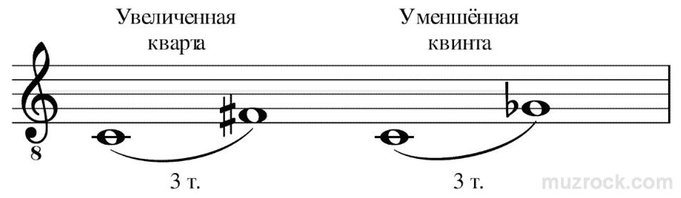 Что такое энгармонизм интервалов в музыке
