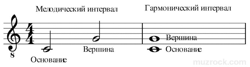 Как выглядит мелодический и гармонический интервал на нотном стане
