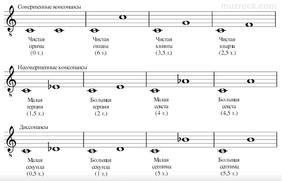 Консонансы и диссонансы в музыке на нотном стане