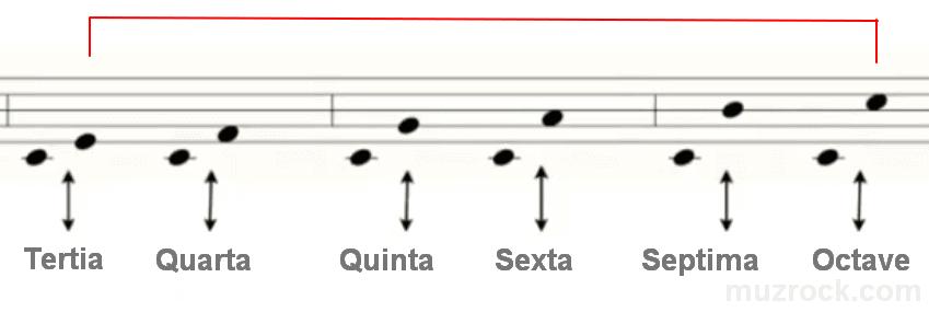 Музыкальный интервал в малую сексту на нотном стане