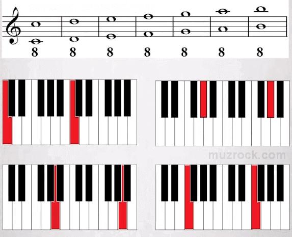 Музыкальный интервал октава в восемь ступеней на нотном стане и фортепиано