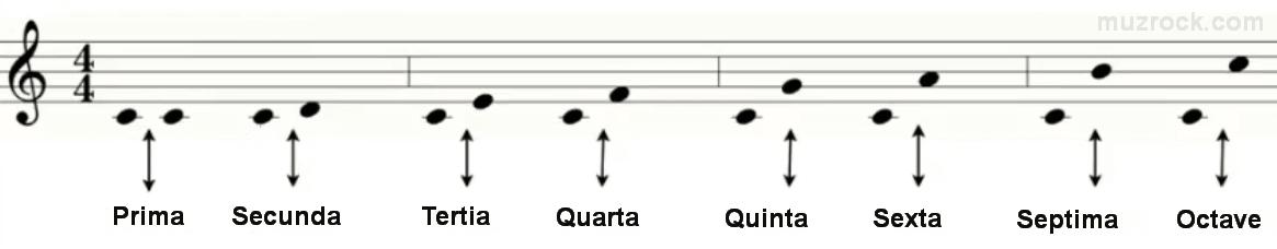 Как выглядят основные музыкальные интервалы на нотном стане