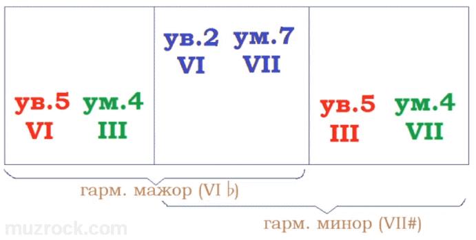 Схема построения характерных музыкальных интервалов