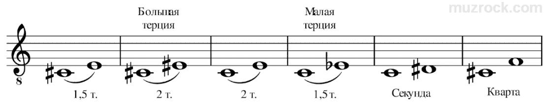 Как правильно построить музыкальные интервалы