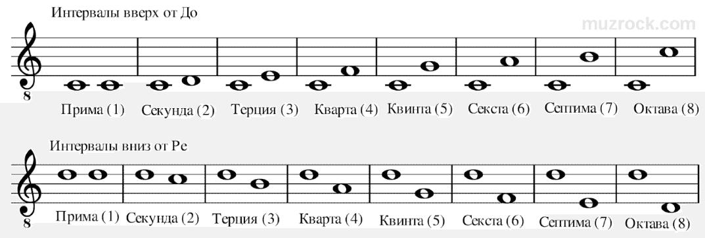 Простые интервалы на нотном стане вверх от ноты Ло и вниз от Ре