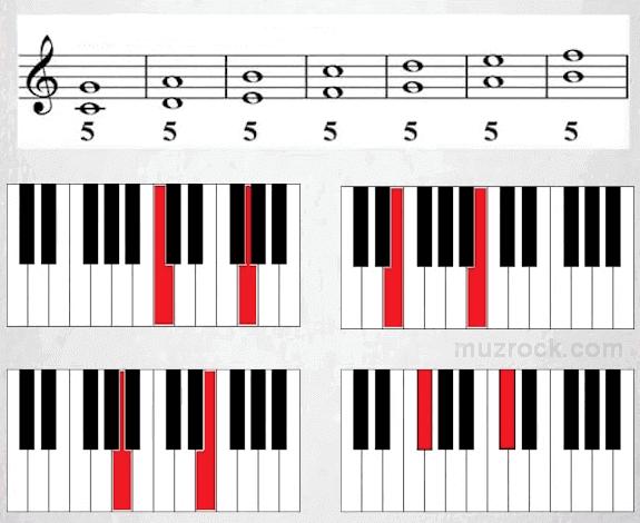Интервал квинта в музыке на нотном стане и фортепиано
