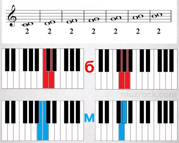 Музыкальный интервал secunda на нотном стане от всех нот