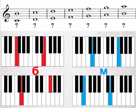 Музыкальный интервал септима в семь ступеней