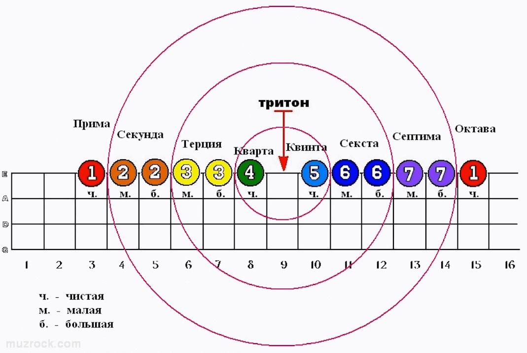 Схема обращения интервалов и особенности тритона среди остальных видов