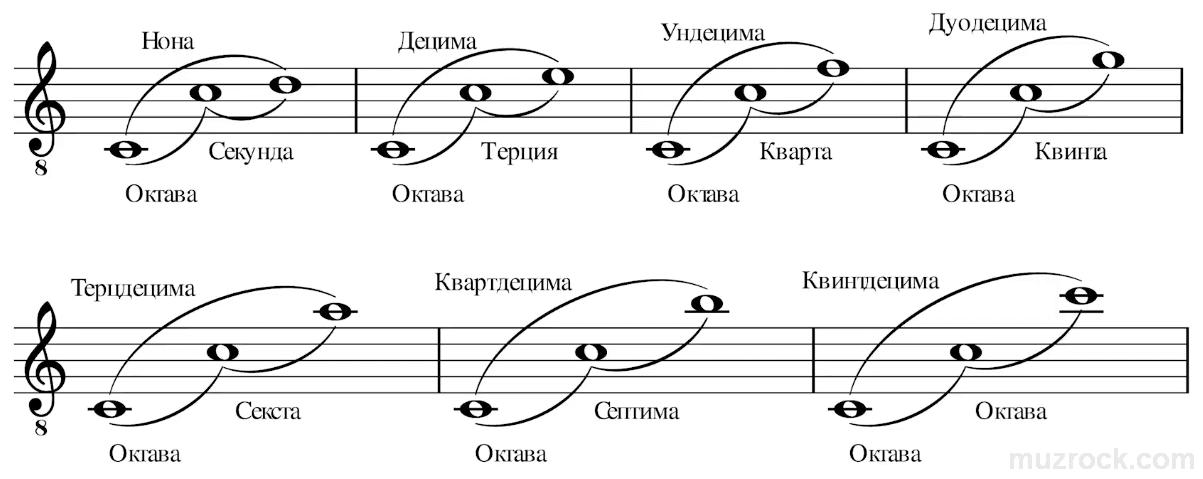 Музыкальные составные интервалы на нотном стане