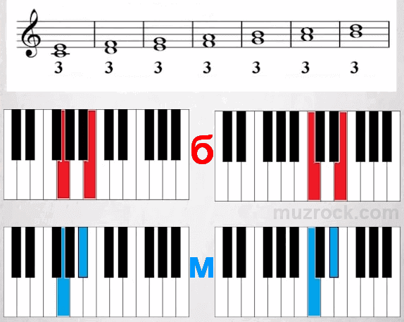 Музыкальный интервал в три ступени на нотном стане