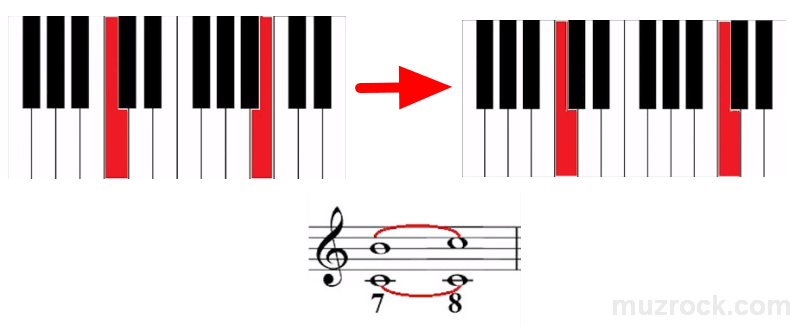 Переключение музыкального интервала септима на тонику первой ступени