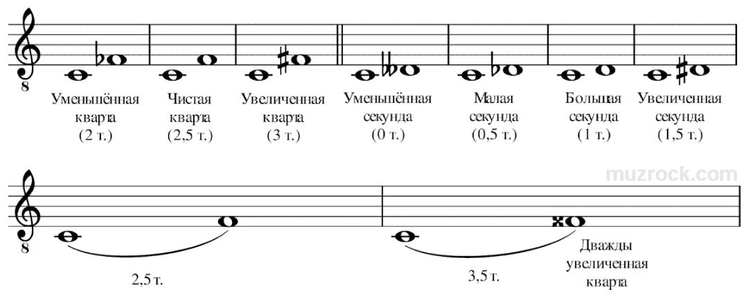 Увеличенные и уменьшенные интервалы в музыке на нотном стане